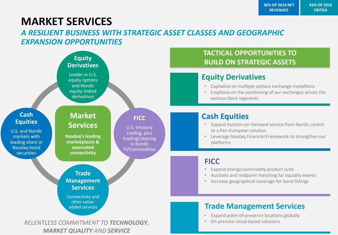 NASDAQ-Market-Services