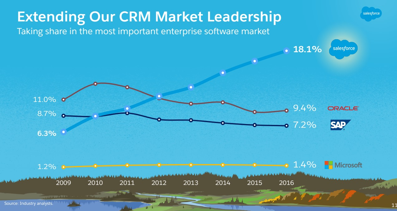 SALESFORCE-Market-Leadership