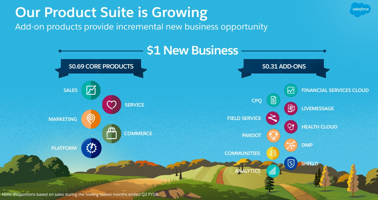 SALESFORCE-New-Business