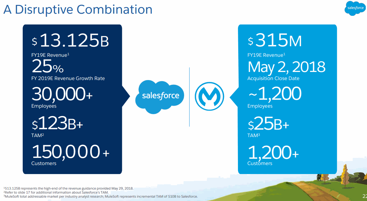 Salesforce-Mulesoft-Combination
