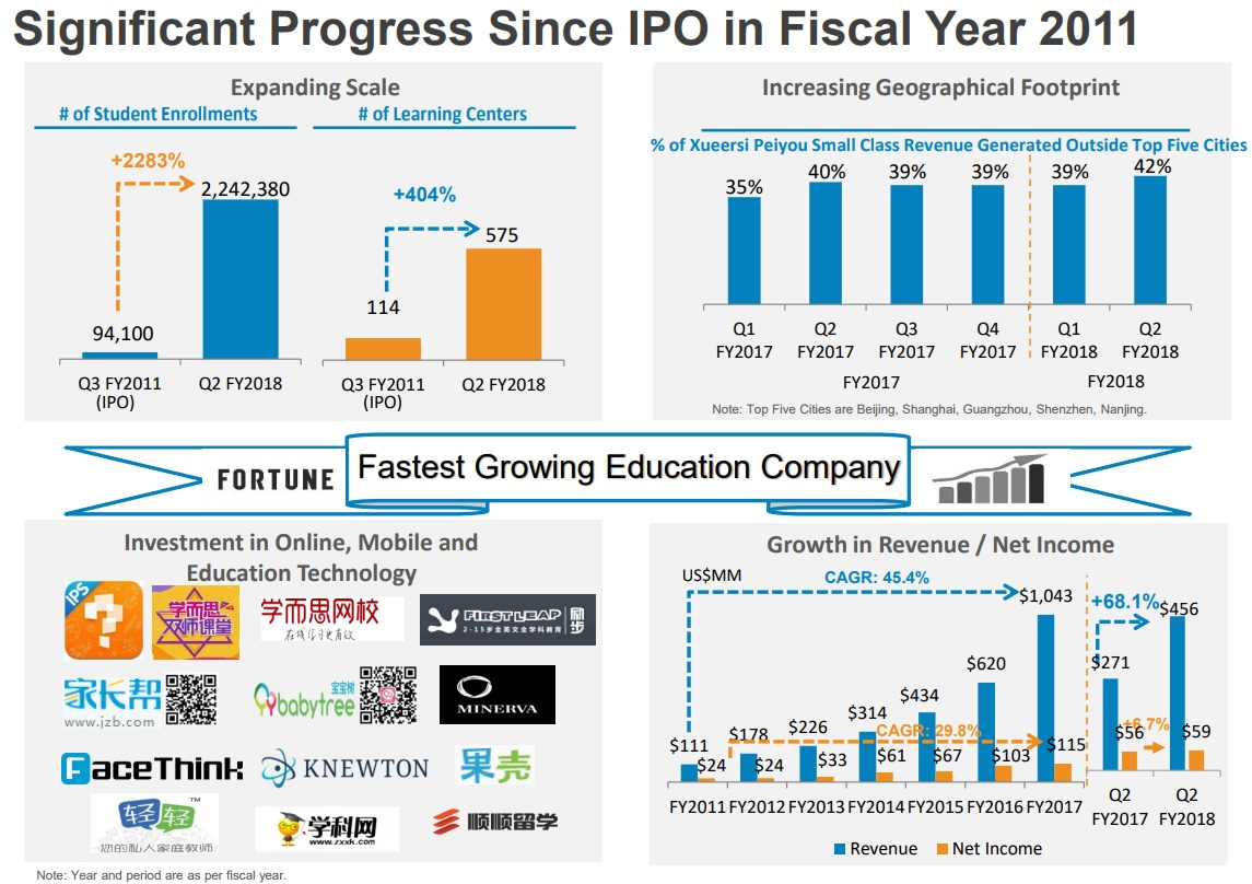 TAL-Fastest-Growing-Education-Company