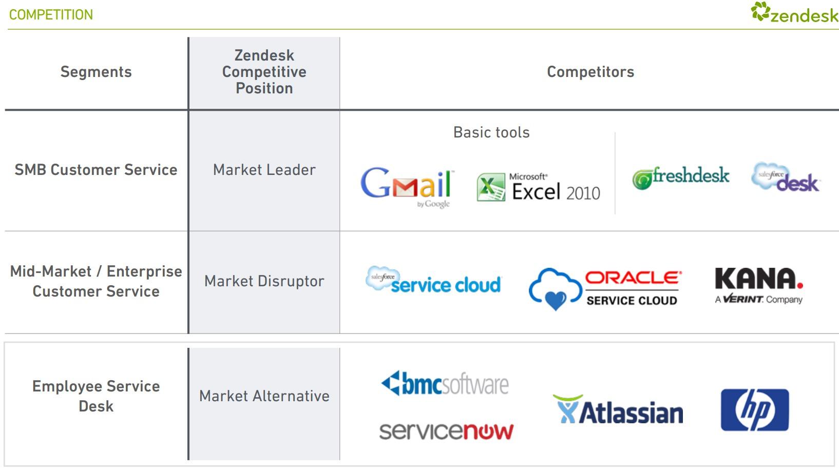 Zendesk-Competitors