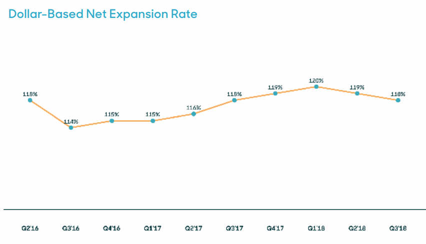 Zendesk-Dollar-Based-Net-Expansion-Rate