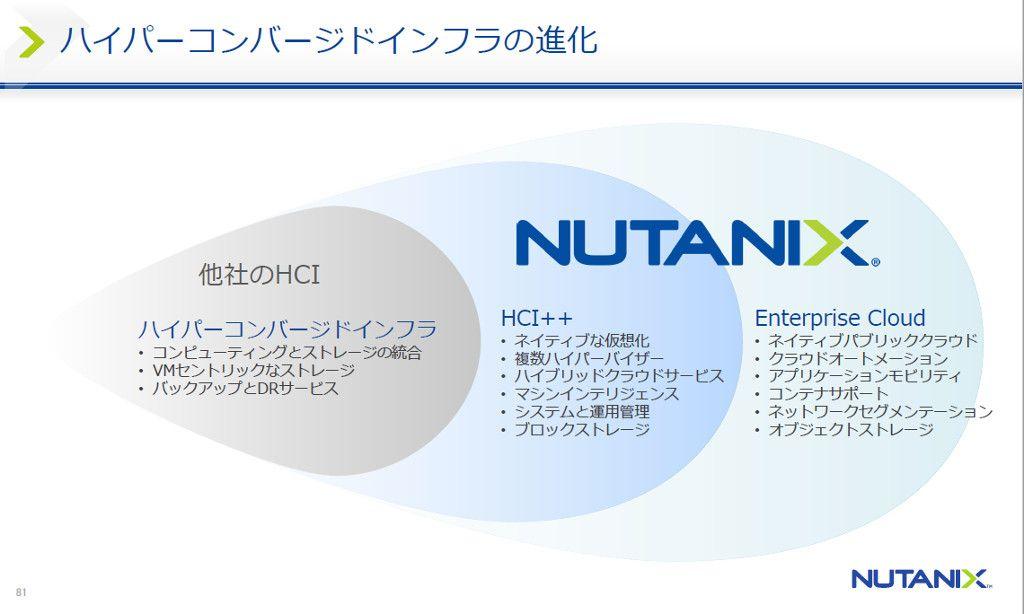 nutanix-next
