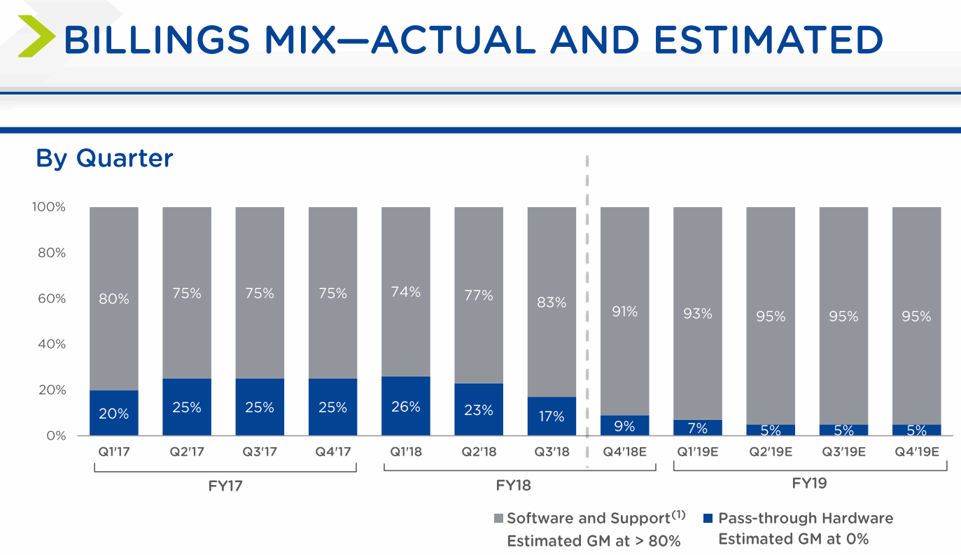 nutanix-pass-through-hardware-estimated-gm-at-0