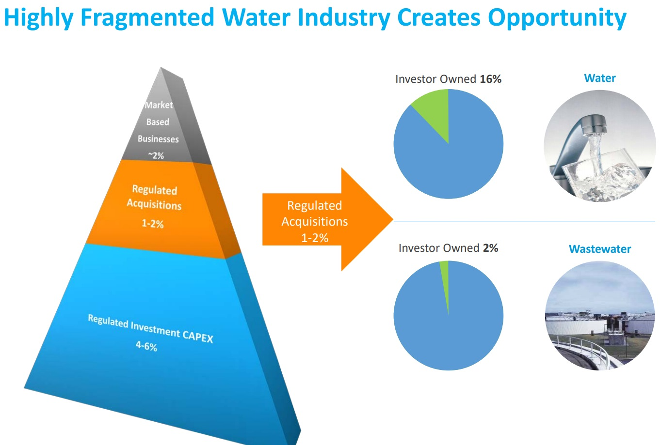 water-sector