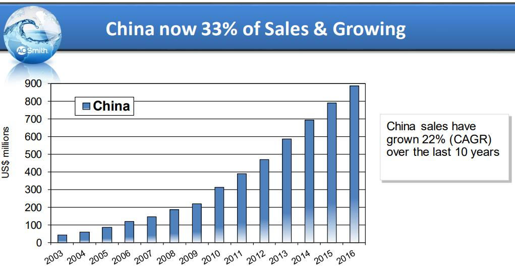 A.O.Smith-China-Sales
