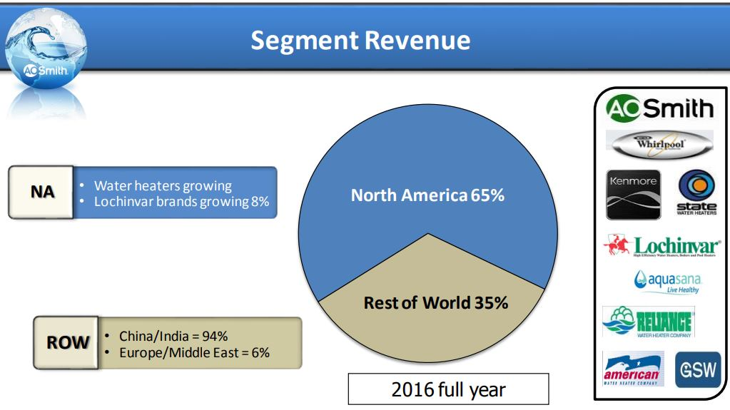 AOsmith-Segment-Revenue