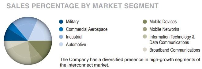 APH-Sales-by-market-segment