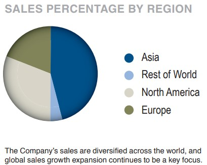 APH-Sales-by-region
