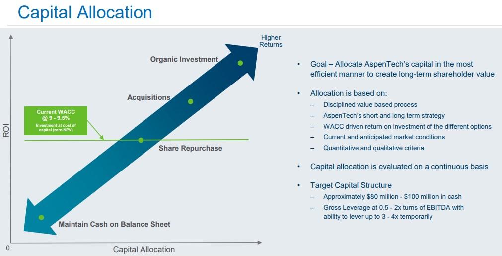 AspenTech-Capital-Allocation