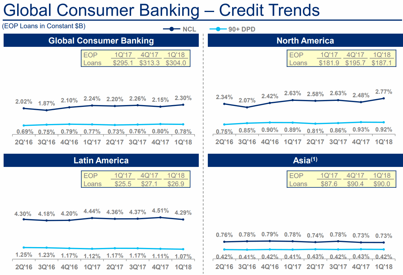 City-Global-Consumer-Banking-Credit-Trends