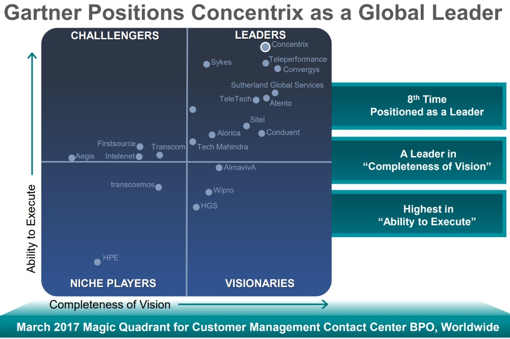 Concentrix-Gartner