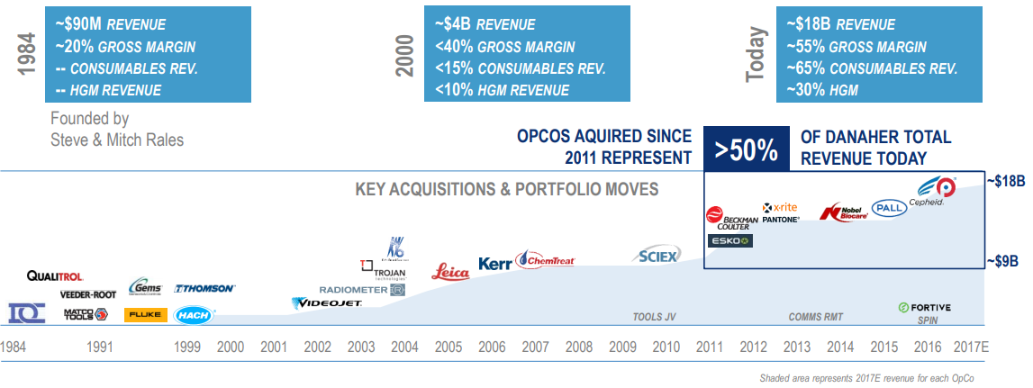 Danaher-Key-Acquisitions