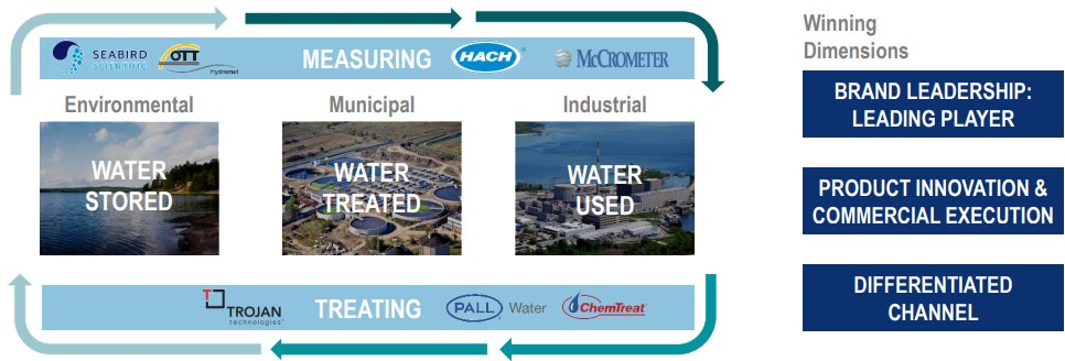 Danaher-Water-Quality