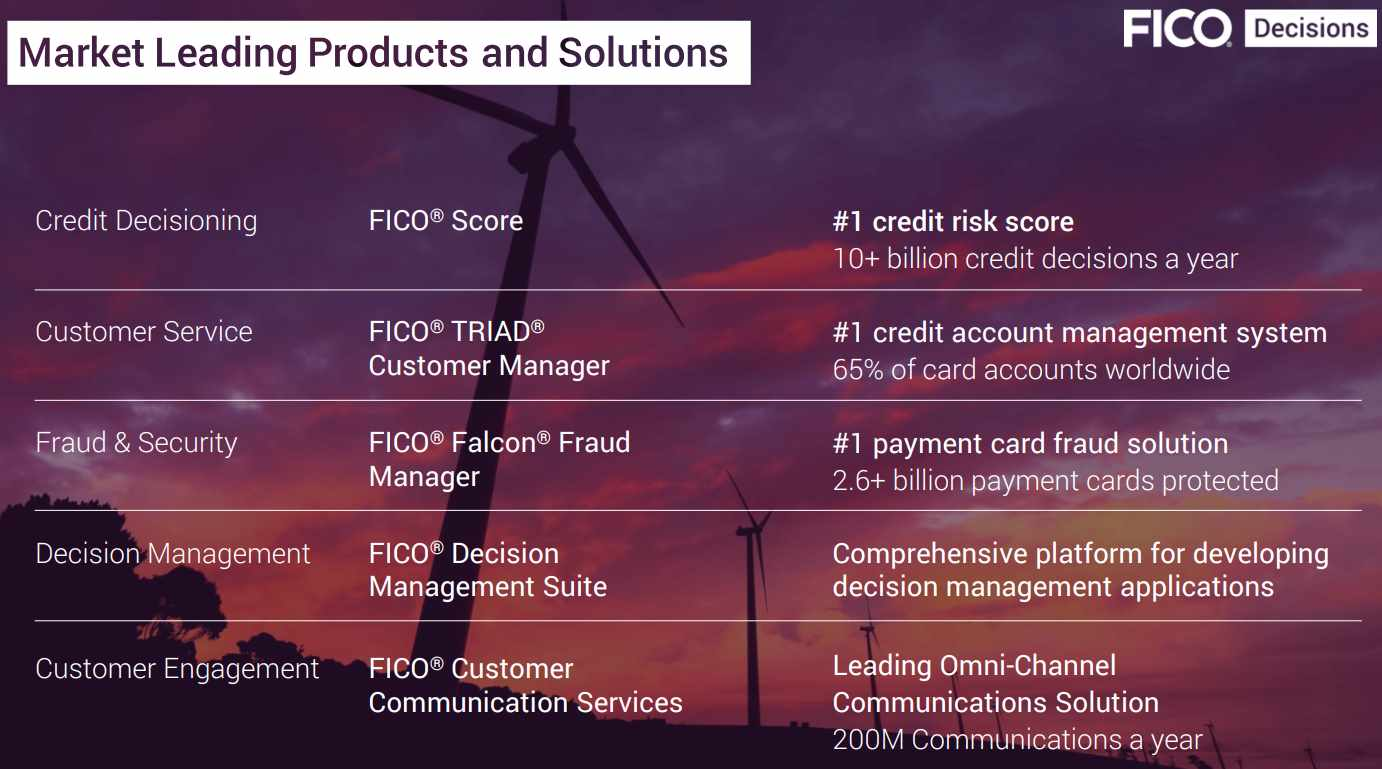 FICO-Solutions