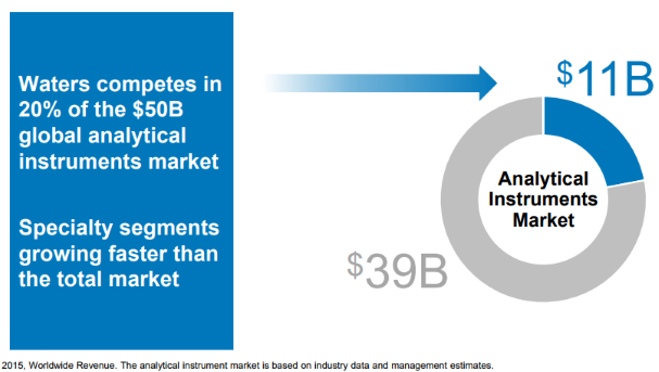 Global-Analytical-Instruments-Market-Share