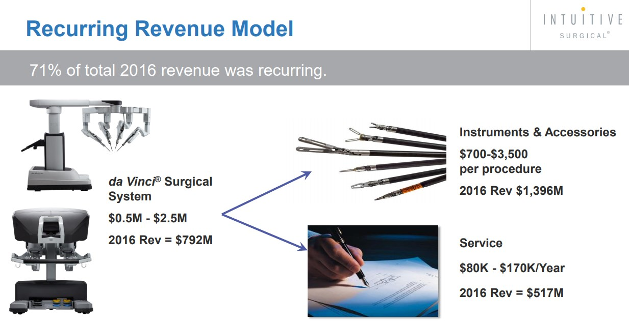 ISRG-Recurring-Revenue-Model