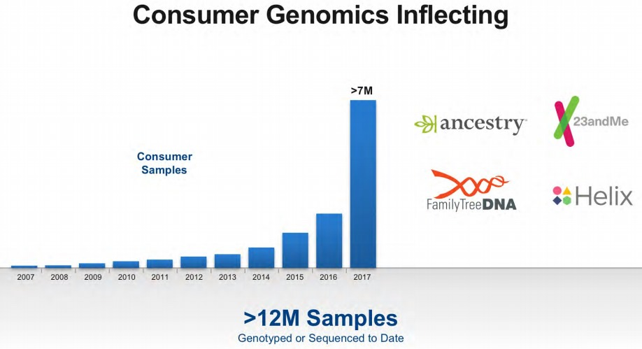 Illumina-Consumer-Genomics