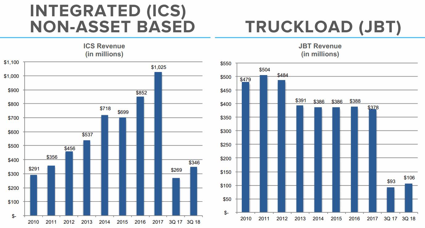JBHT-2018Q3-ICS-TRUCKLOAD