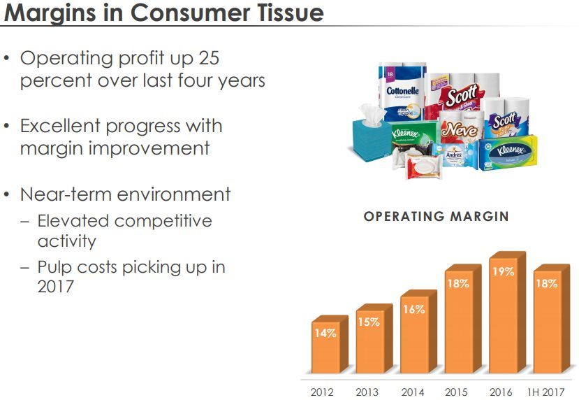 Kimberly-Clark-Consumer-Tissue-Margins