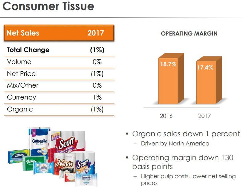 Kimberly-Clark-Consumer-Tissue