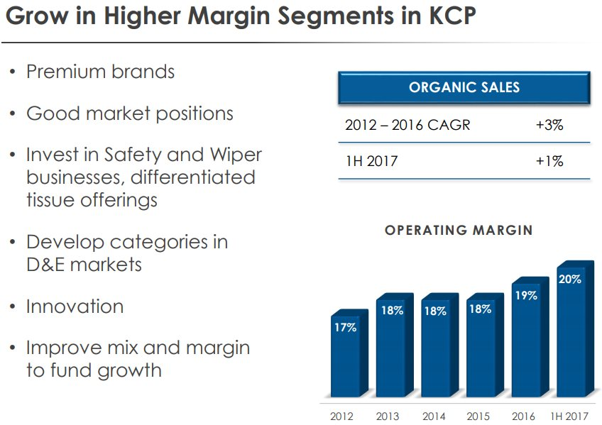 Kimberly-Clark-K-C-Professional-Margins
