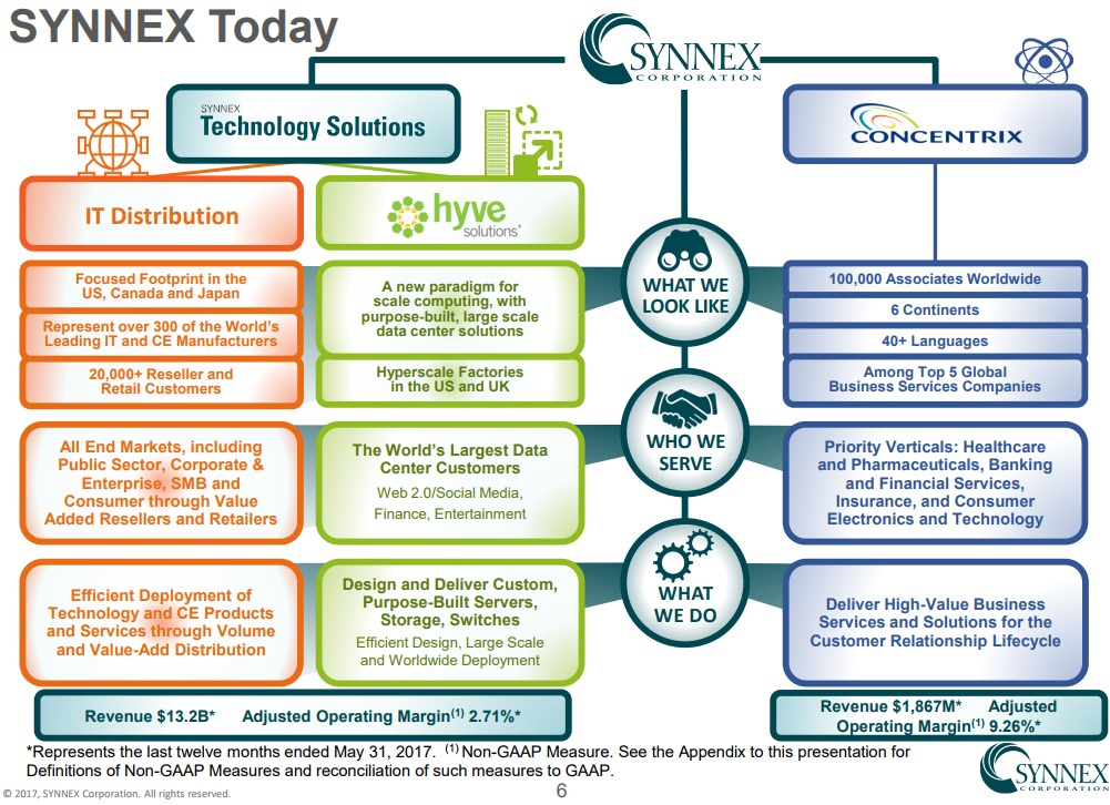 SYNNEX-TODAY