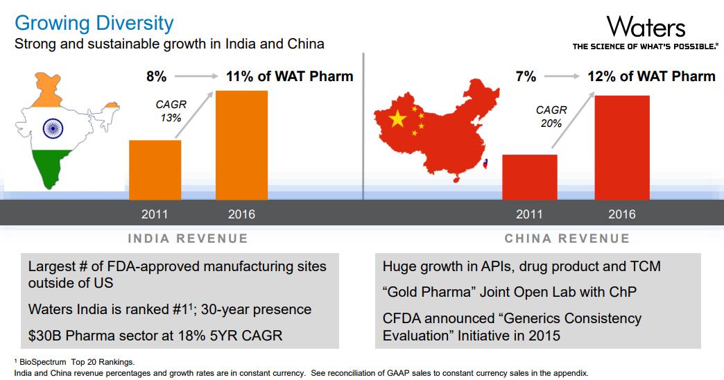 Water-India-China