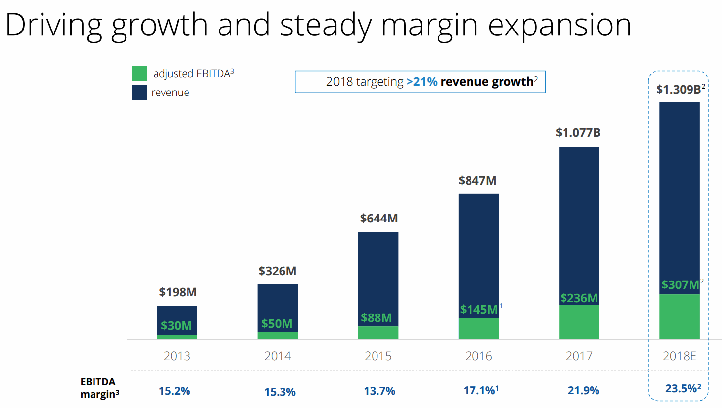 Zillow-revenue-Growth