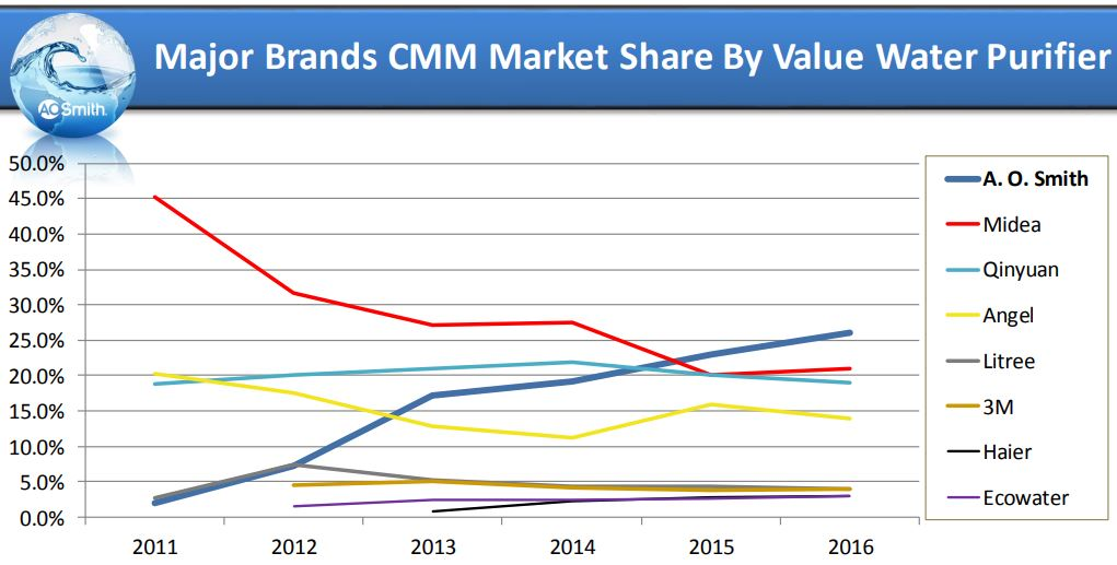 Major Brands CMM Market Share By Value Water Purifier