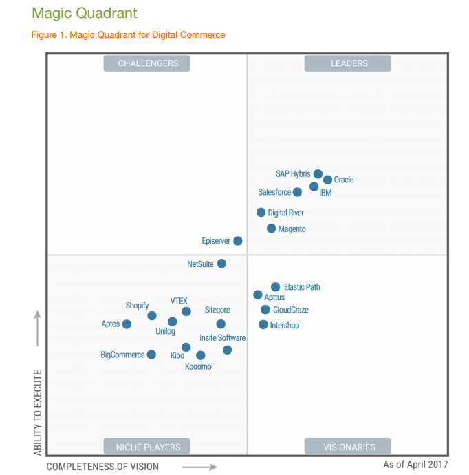 2017_magic_quadrant_for_digital_commerce