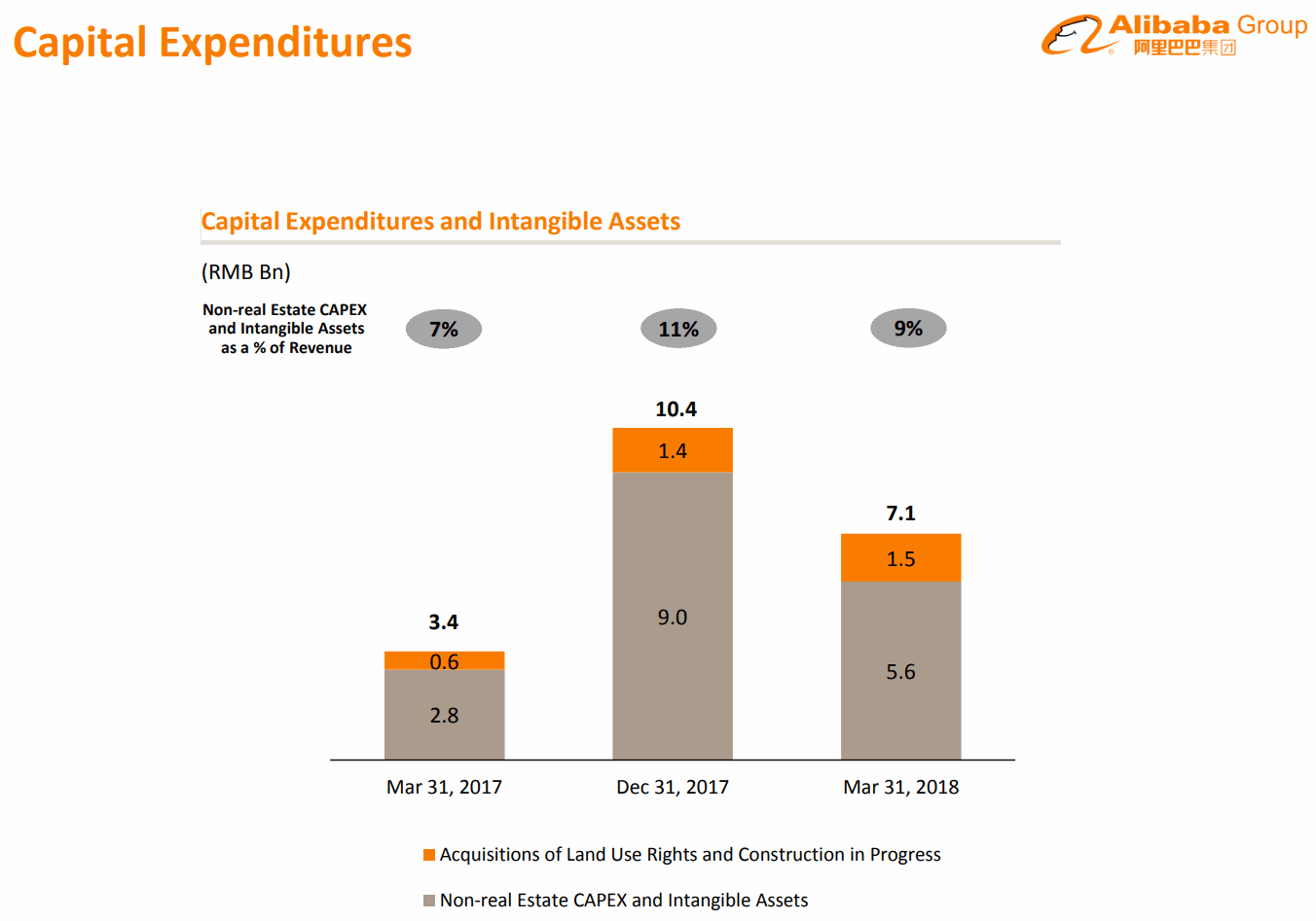 2018Q1-CapitalExpenditures-Alibaba