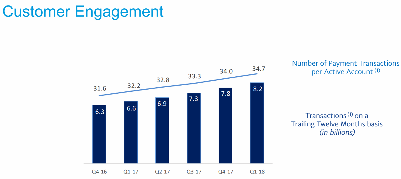 2018Q1-Customer-Engagement