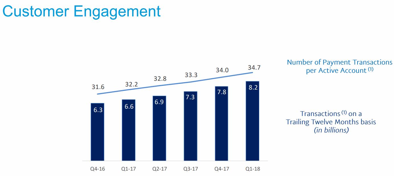 2018Q1-Customer-Engagement