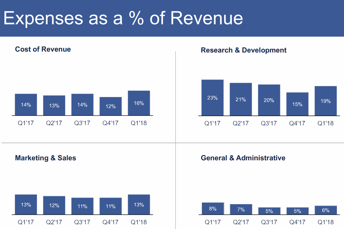 2018Q1-Expenses-as-a-percennt-of-Revenue-Facebook