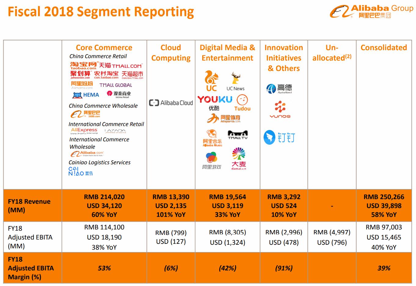 2018Q1-Fiscal-Segment-Reporting-Alibaba