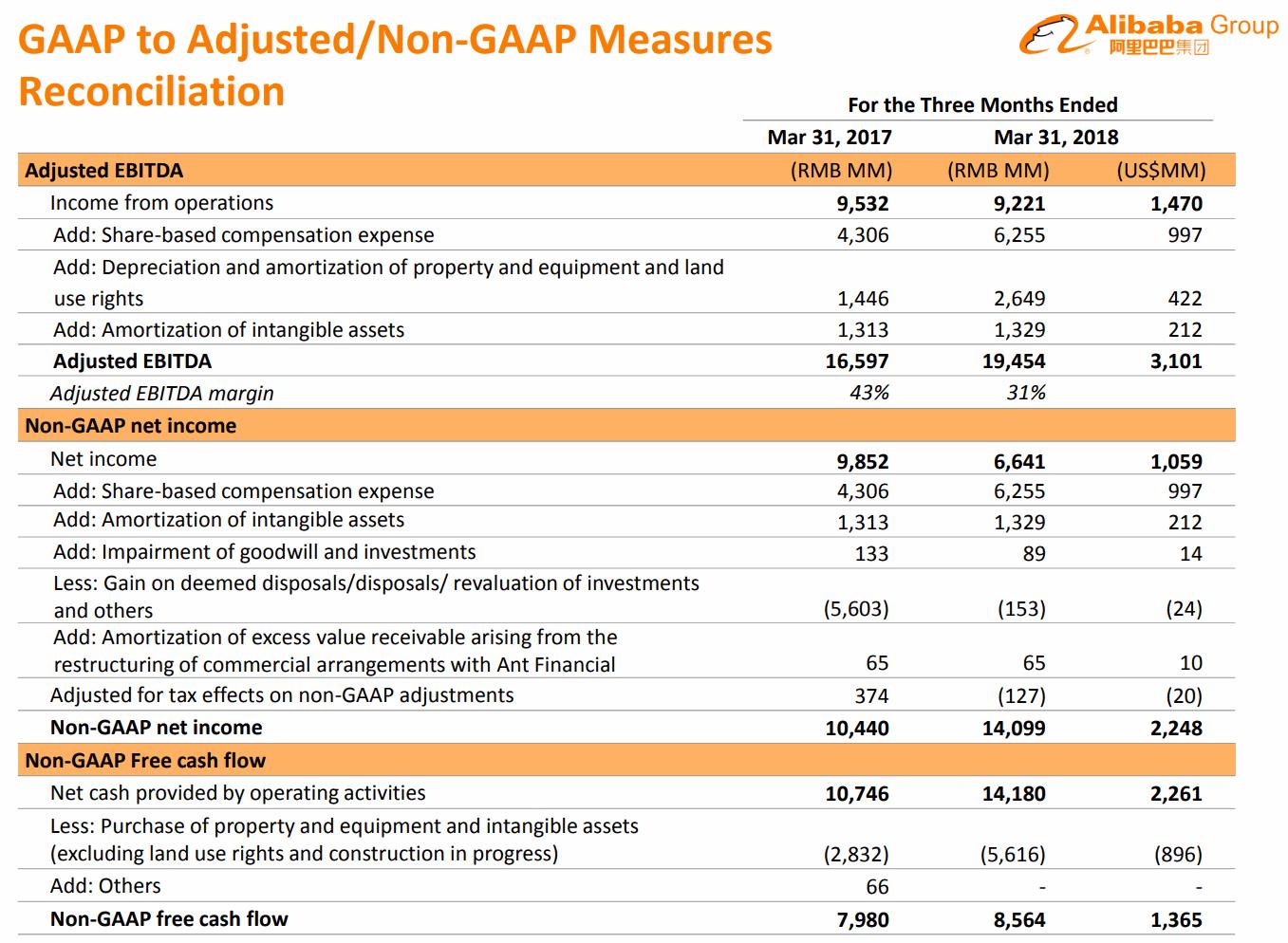 2018Q1-GAAP-Alibaba