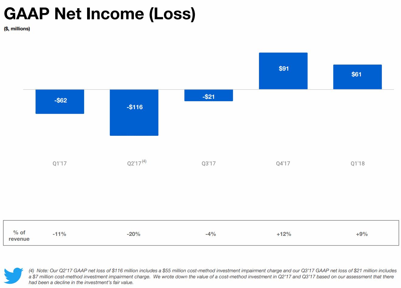 2018Q1-GAAP-Net-Income-Twitter