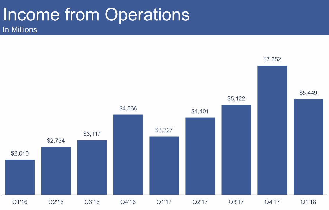 2018Q1-Income-from-Operations-Facebook