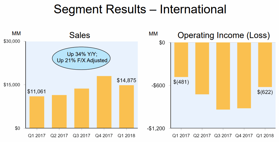 2018Q1-International-Sales-Amazon