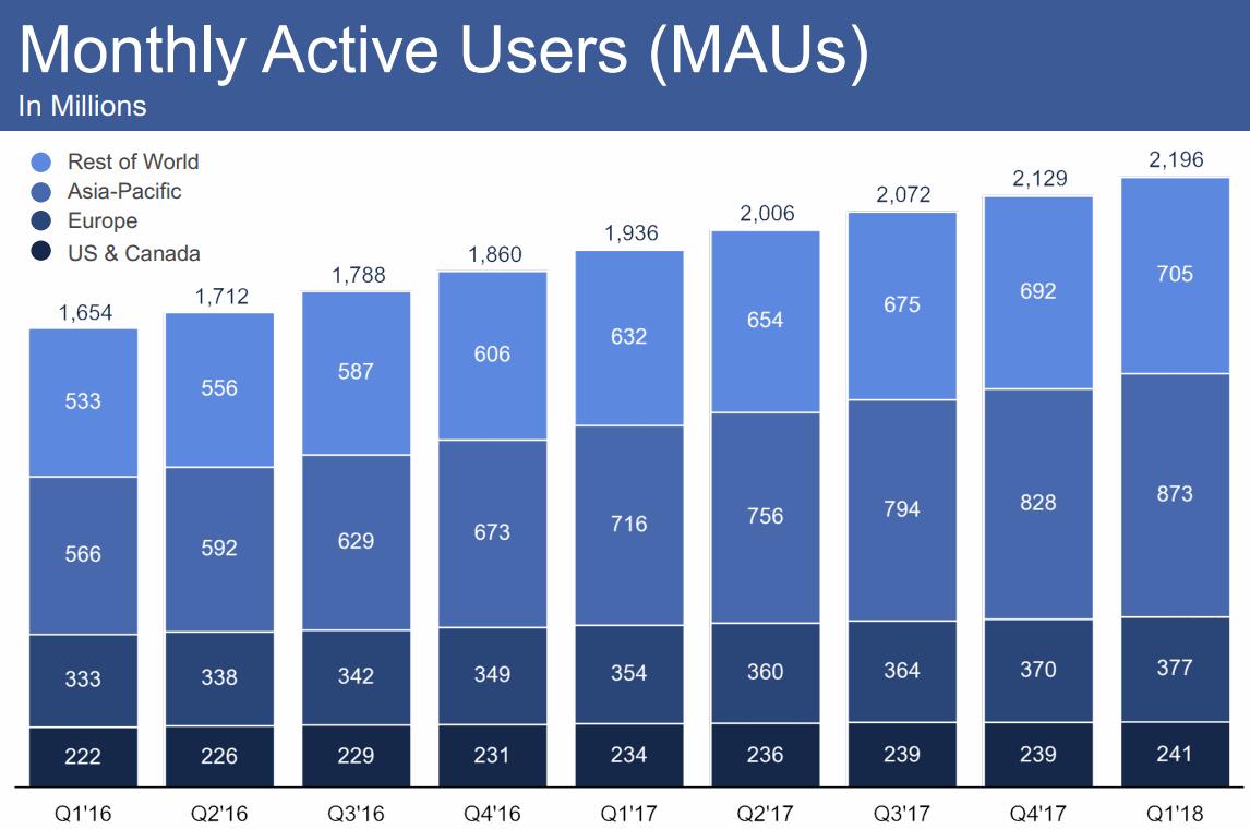 2018Q1-MAUs-Facebook