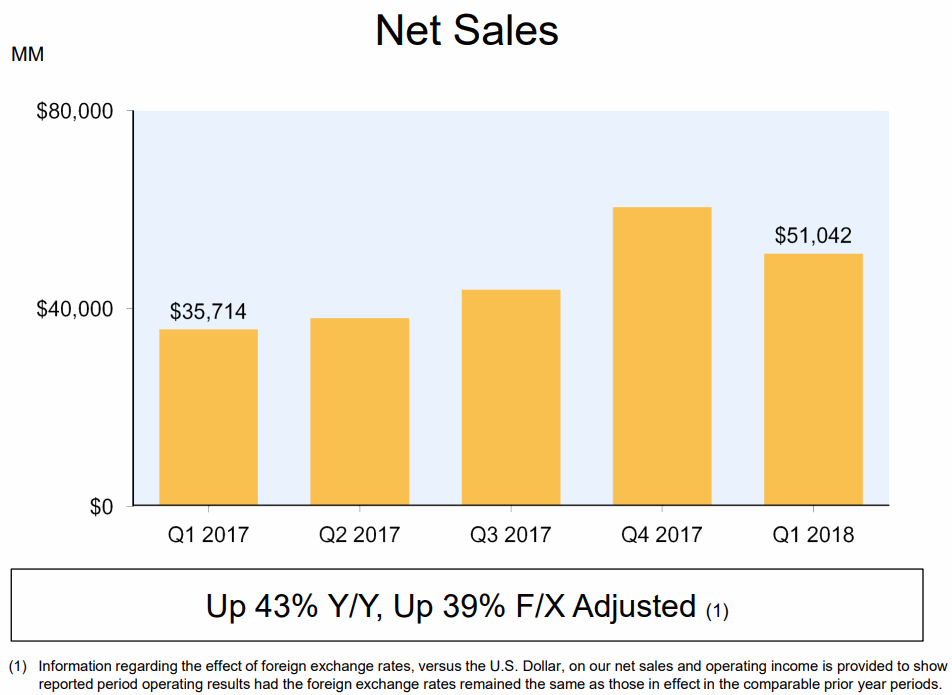 2018Q1-Net-Sales-Amazon