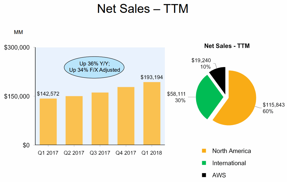 2018Q1-Net-Sales-Mix-Amazon