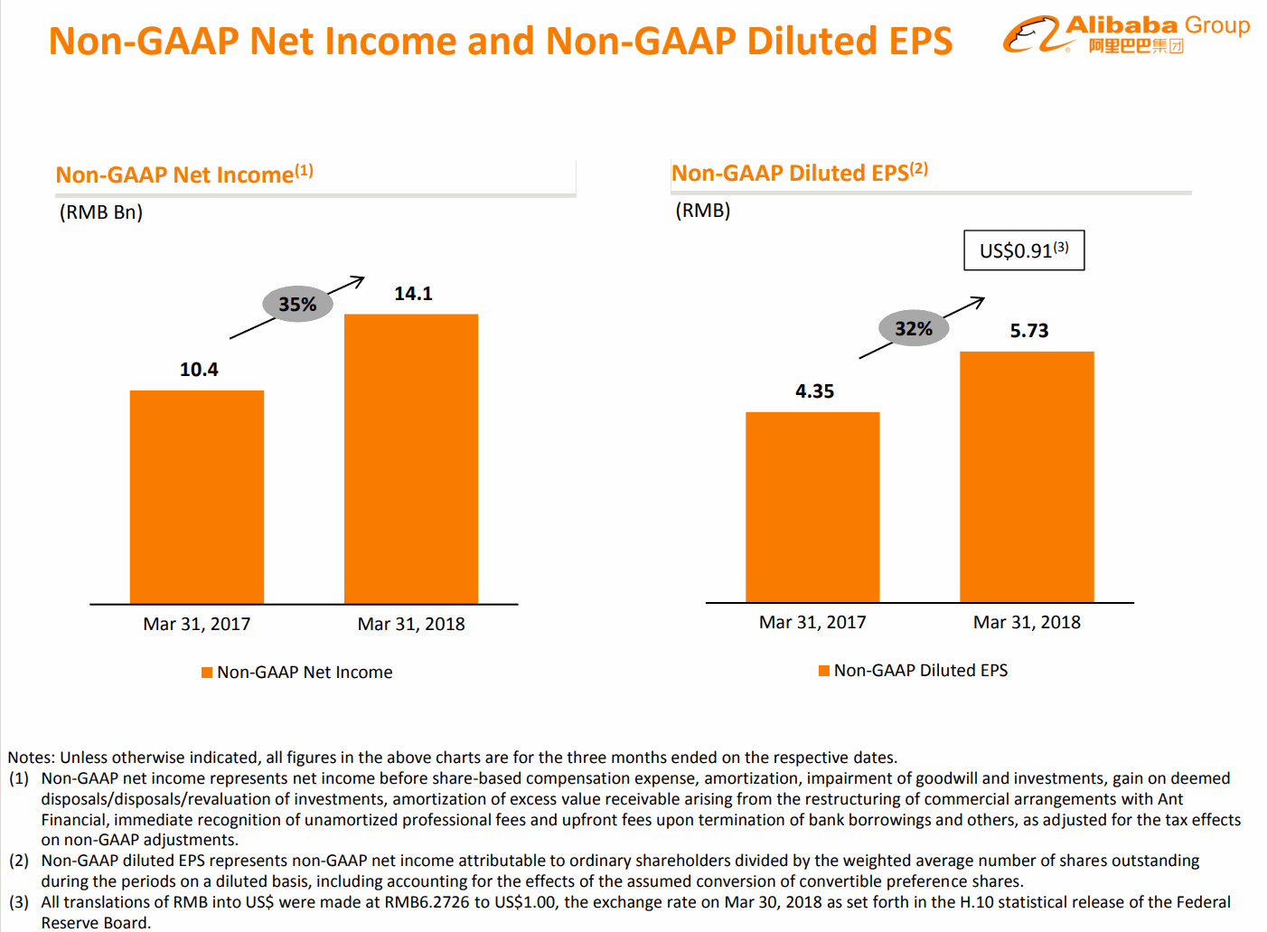 2018Q1-Non-GAAP-Income-Alibaba