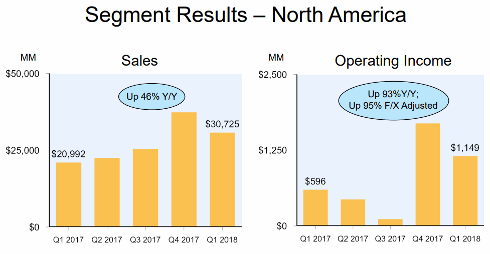 2018Q1-North-America-Sales-Amazon