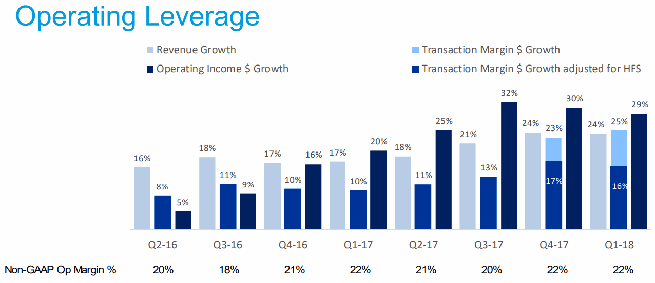 2018Q1-Operating-Leverage-PayPal
