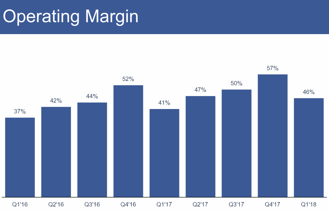 2018Q1-Operating-Margin-Facebook