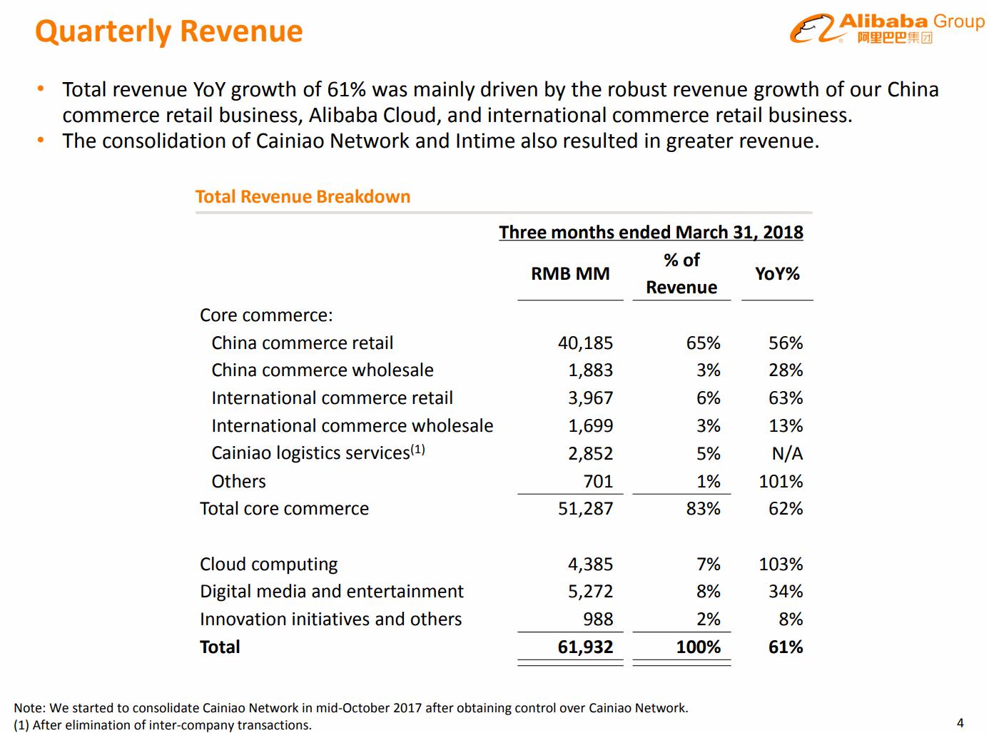 2018Q1-Revenue-Alibaba