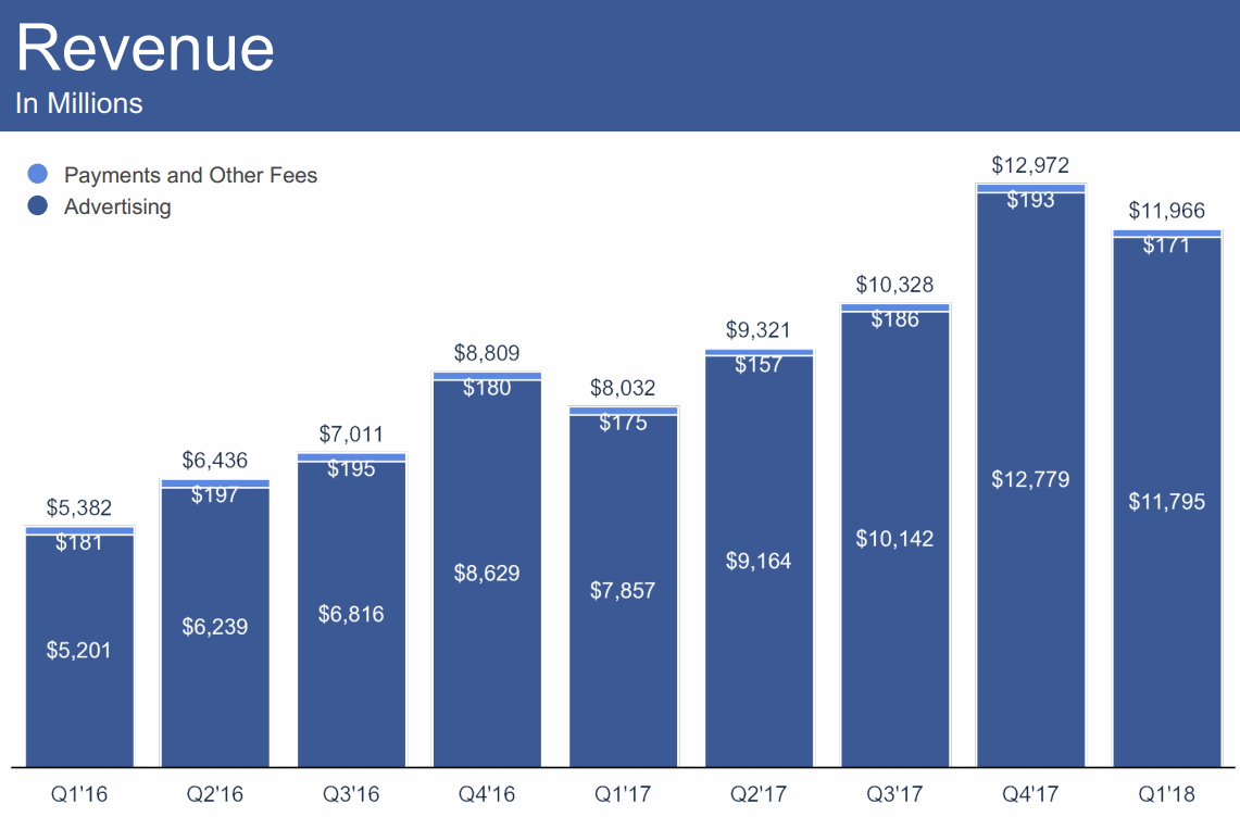 2018Q1-Revenue-Facebook